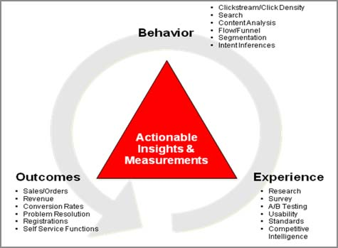 "Adapted from ""Trinity approach"" diagram in ""Web Analytics"" by Avinash Kaushik (Google ""Analytics Evangelist"")"