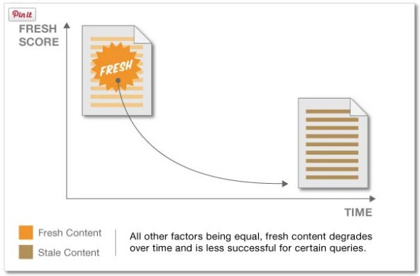 """A webpage is given a 'freshness' score based on its inception date, which decays over time. This freshness score can boost a piece of content for certain search queries, but degrades as the content becomes older.""  - Cyrus Shepard, Moz Blog"