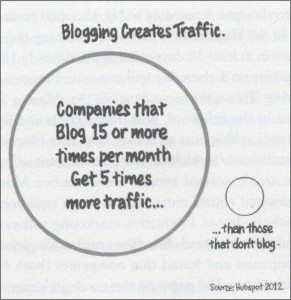 "Source: ""Youtility"" via Hubspot (2012)"